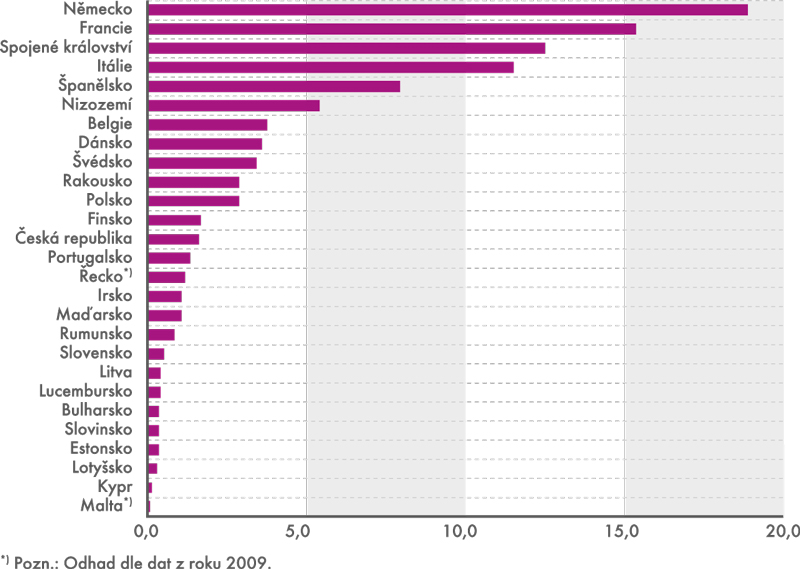 Podíly jednotlivých zemí na celkových tržbách EU27 vdopravě (rok 2010)