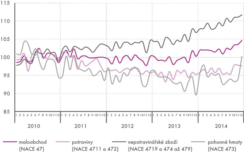Tržby vmaloobchodě vČR vletech 2010–2014 (stálé ceny, sezónně očištěno, 2010=100)