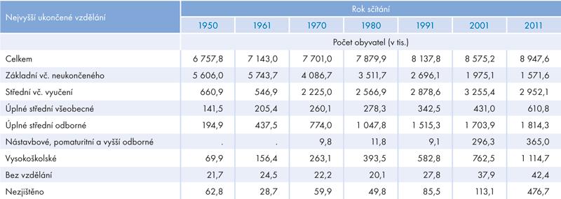 Nejvyšší ukončené vzdělání obyvatel 15letých astarších podle údajů SLDB 1950–2011