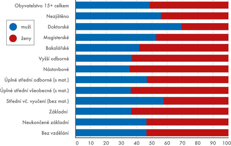 Zastoupení mužů a žen v jednotlivých stupních nejvyššího ukončeného vzdělání podle SLDB 2011 (v %)