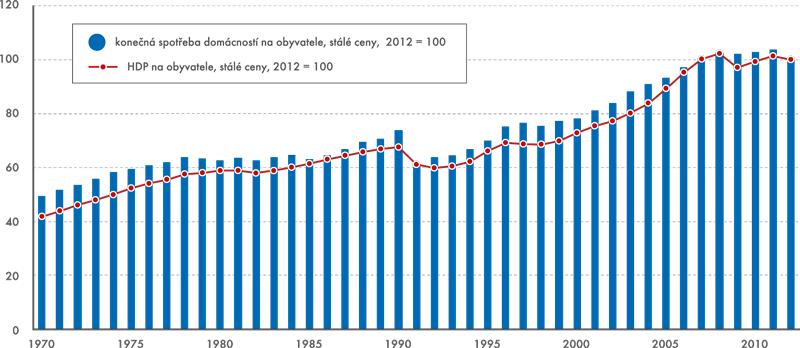 HDP a konečná spotřeba domácností na obyvatele, stálé ceny, 2012 = 100