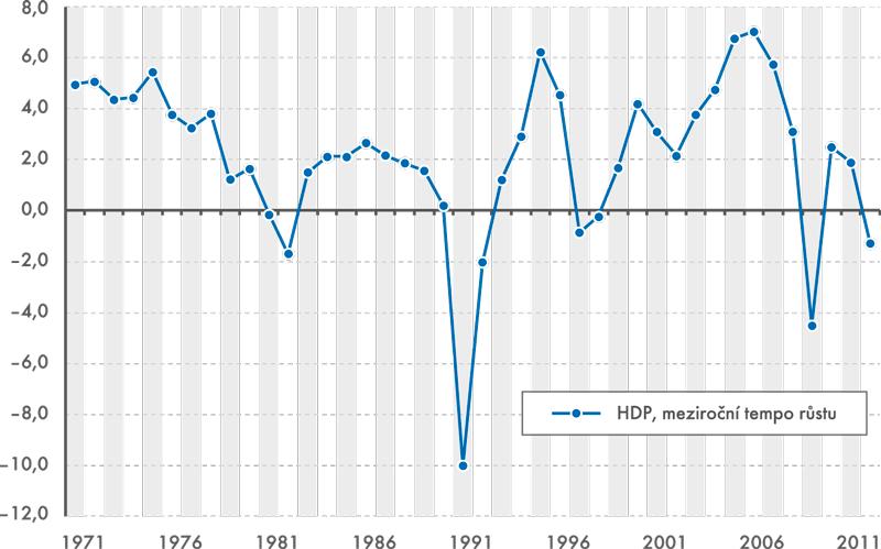 HDP ČSR/ČR, meziroční tempo růstu (%)