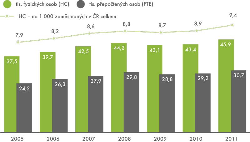 Výzkumní pracovníci vČeské republice, 2005–2011