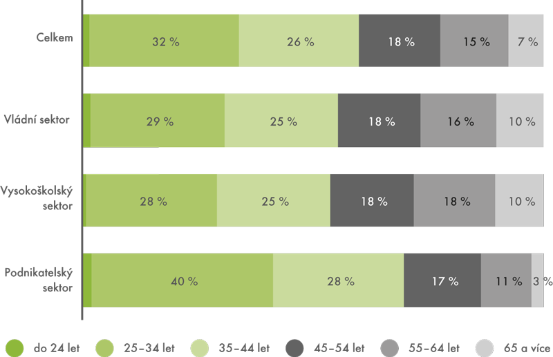 Výzkumní pracovníci podle věku apodle sektoru (HC), 2011