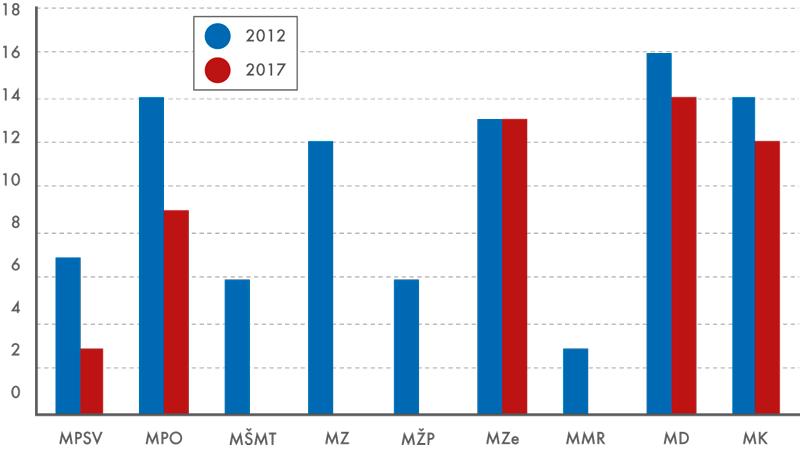 Počet resortních zjišťování vroce 2012 ajejich předpokládaný vývoj vroce 2017