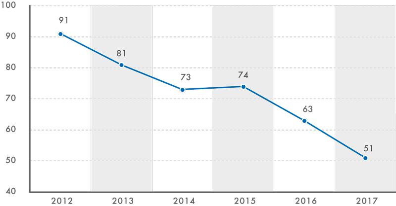 Počet resortních zjišťování celkem vletech 2012 až 2015 apředpokládaný vývoj do roku 2017