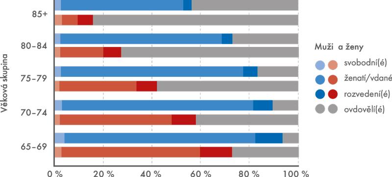 Graf 2: Zastoupení mužů ažen 65+ podle rodinného stavu vroce 2011