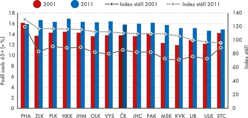 Graf 1: Podíl osob 65+ aindex stáří vkrajích ČR, 2001, 2011
