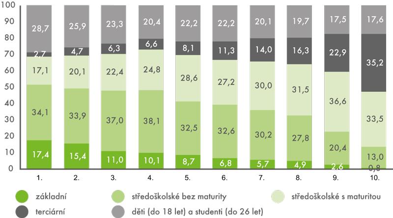 Rozdělení příjmů do decilů podle vzdělání vroce 2012 (v%)