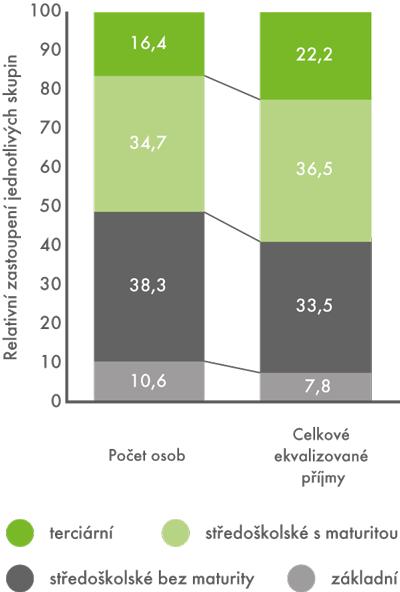 Rozdělení počtu osob acelkových ekvalizovaných příjmů podle vzdělání vroce 2012 (v%)