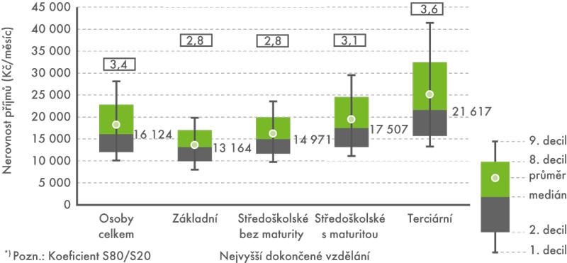 Úroveň anerovnost měsíčního příjmu podle vzdělání vroce 2012*)