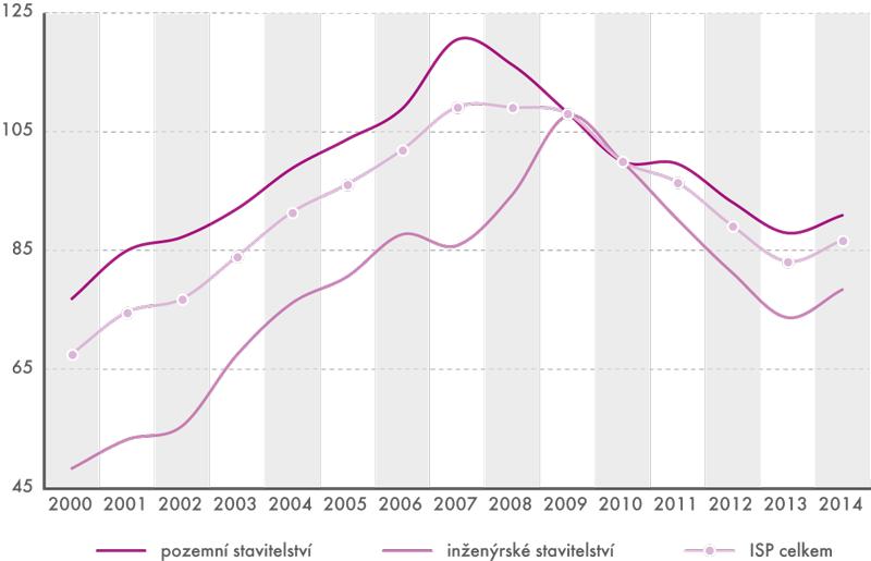 Index stavební produkce (v%, průměr roku 2010 =100)