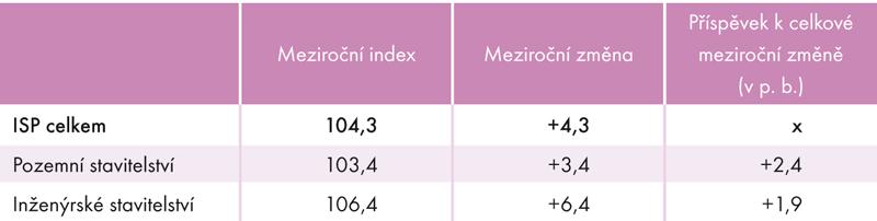 Index stavební produkce vroce 2014 (v%)