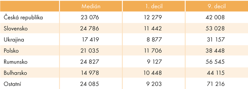 Mediánové adecilové mzdy podle státního občanství (vKč)