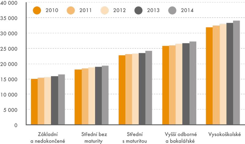 Mediánové mzdy podle stupňů vzdělání (vKč)