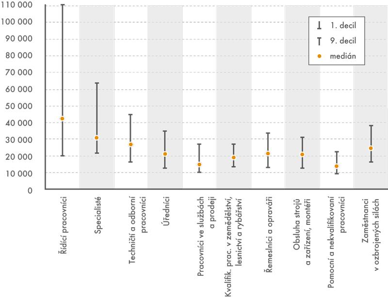 Mediány adecilová rozpětí mezd podle hlavních tříd zaměstnání (vKč)