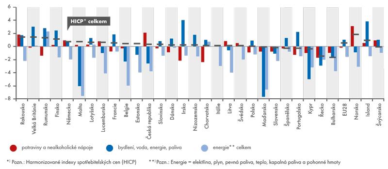 Průměrná roční míra inflace za rok 2014 (celkem avybrané okruhy spotřeby)*)