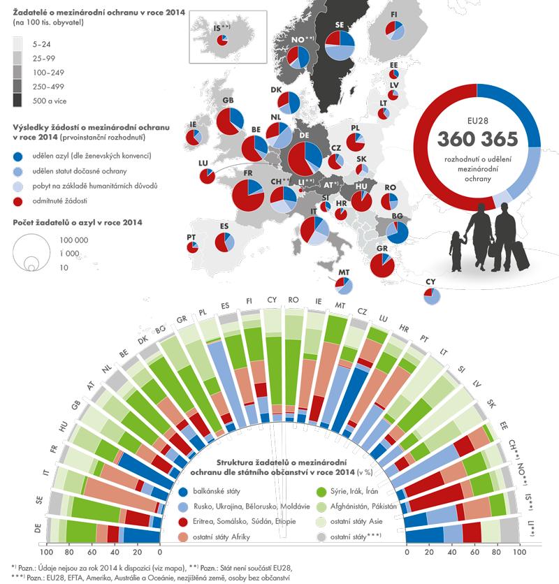 Žadatelé oazyl vzemích EU aEFTA vroce 2014