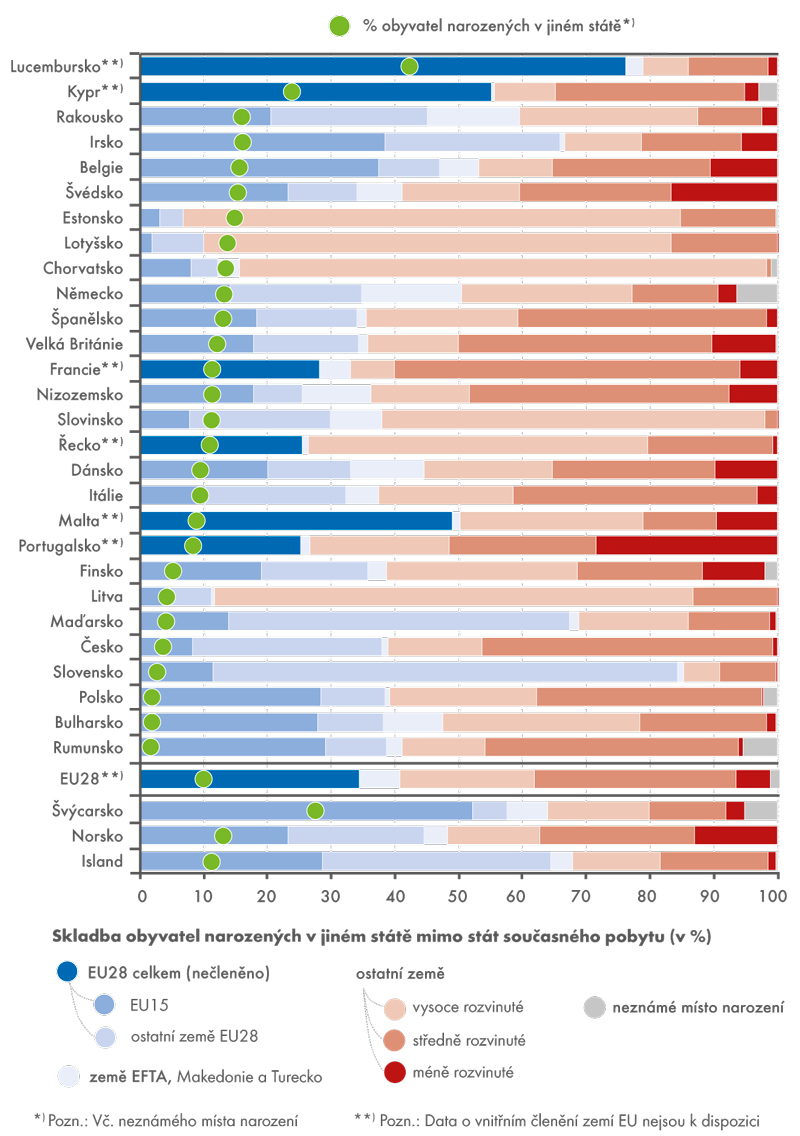 Obyvatelé narození vjiném státě (skladba v%) ajejich podíl na celkovém počtu obyvatel vroce 2013