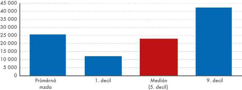 Průměrná měsíční mzda, medián, 1. a9. decil za rok 2014 (vKč)