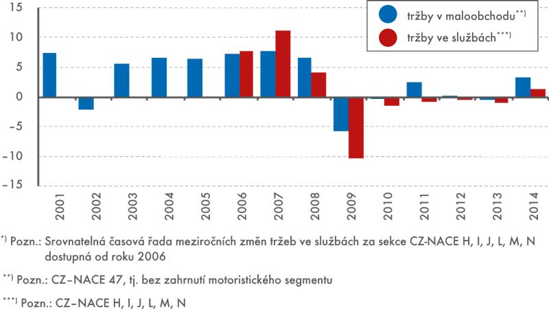 Tržby vmaloobchodu aslužbách, 2001–2014*) (meziroční změna v%, nominálně)