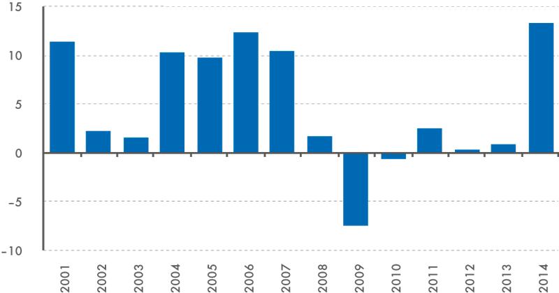 Hrubý provozní přebytek nefinančních podniků, 2001–2014  (meziroční změna v%, nominálně)