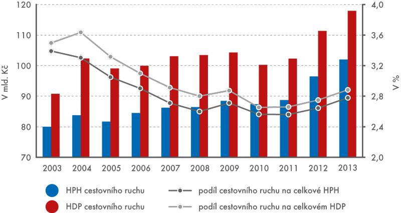 Hrubá přidaná hodnota (HPH) ahrubý domácí produkt (HDP) cestovního ruchu apodíl vnárodním hospodářství ČR vobdobí 2003–2013