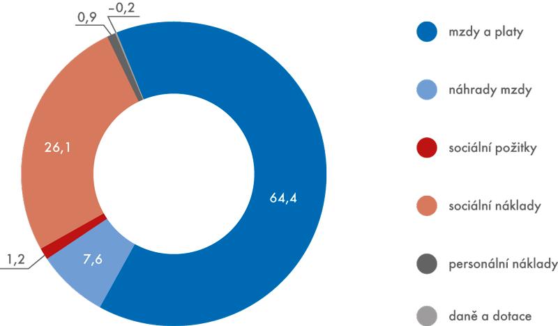 Struktura nákladů práce vroce 2013 (v%)