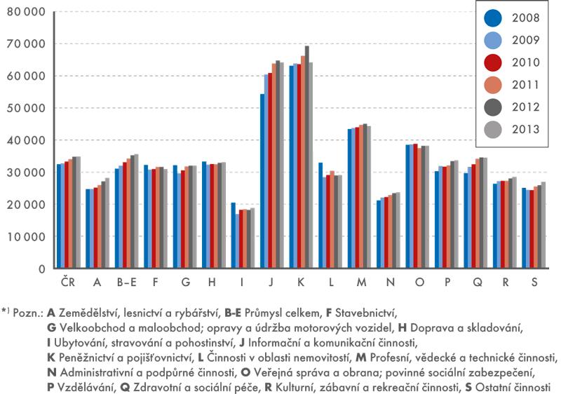 Náklady práce podle odvětví činnosti*), 2008–2013 (vKč)
