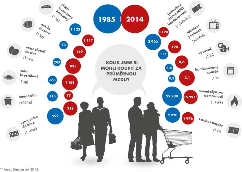 Kolik jsme si mohli koupit za průměrnou mzdu vroce 1985 avroce 2014?
