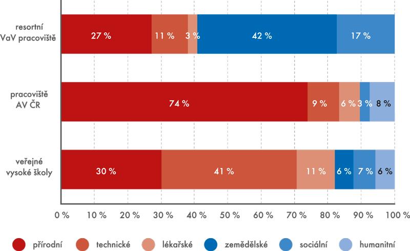 Graf 1 | Výdaje za veřejný VaV vČeské republice podle sektorů jeho provádění