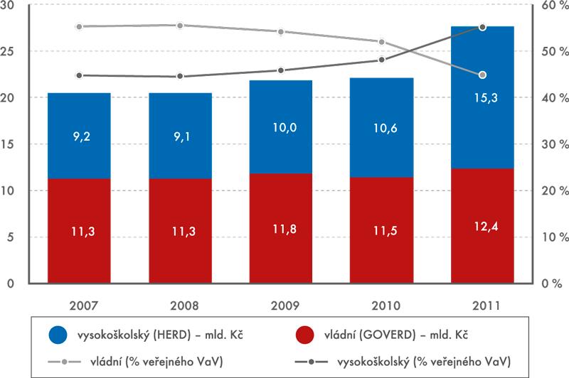 Graf 2 | Výdaje za veřejný VaV vČeské republice na jednotlivých pracovištích podle převažujících vědních oblastí