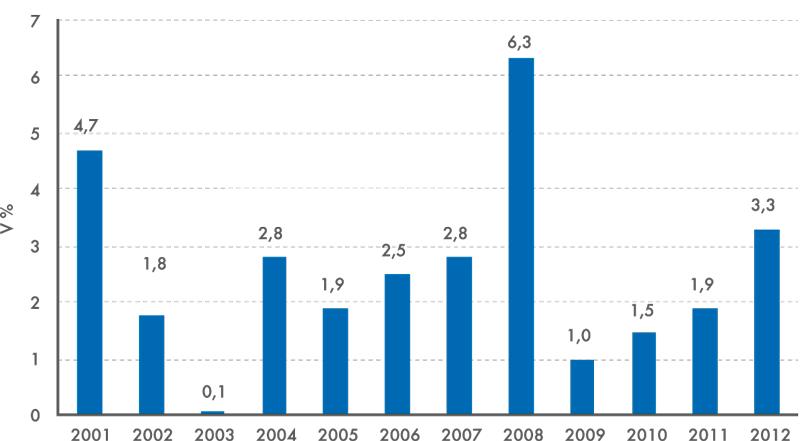 Inflace v letech 2001 až 2012 (předchozí rok = 100)