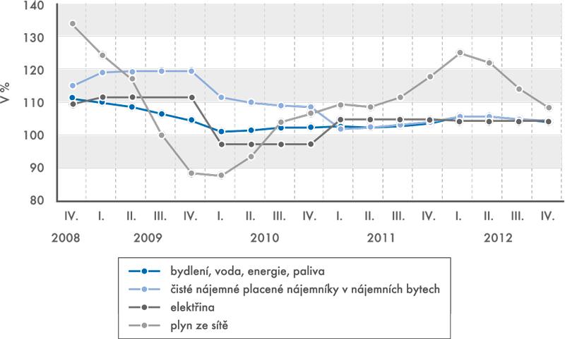 Indexy spotřebitelských cen (stejné období předchozího roku =100)