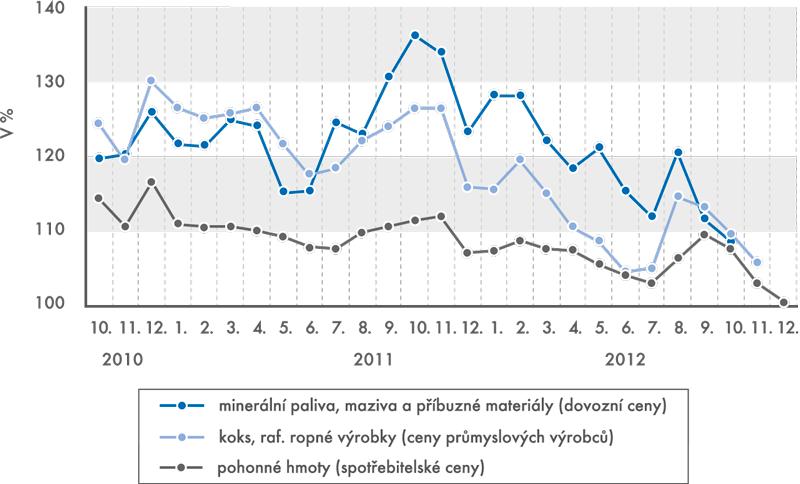Indexy cen  ropných výrobků (stejné období předchozího roku =100)