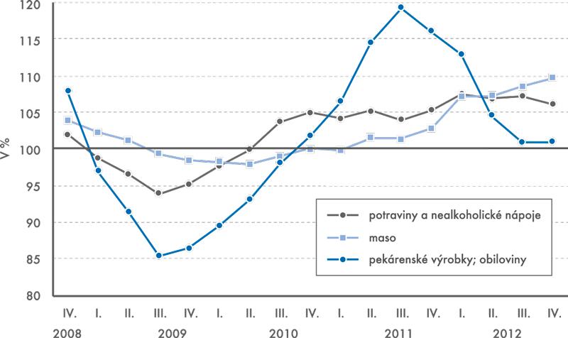 Indexy spotřebitelských cen (stejné období předchozího roku=100)