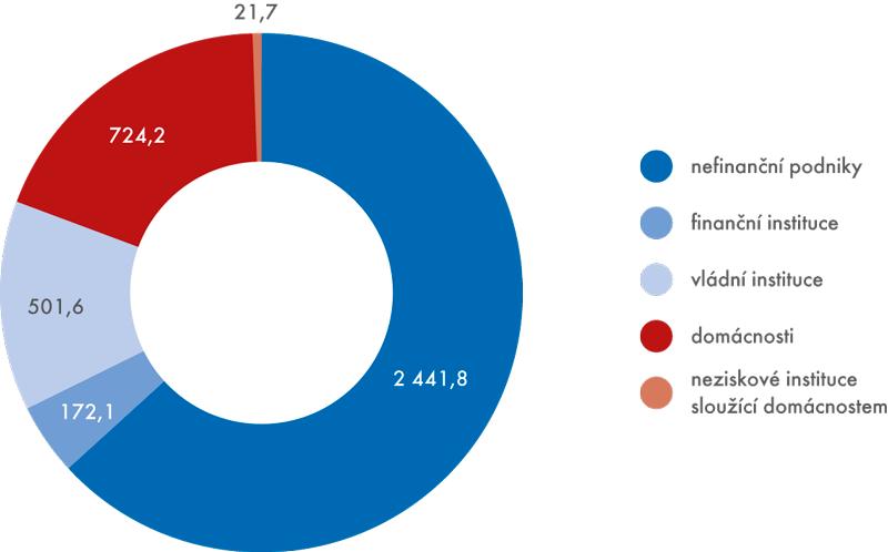 Podíly institucionálních sektorů na tvorbě HDP vroce 2014 ( vmil.Kč)