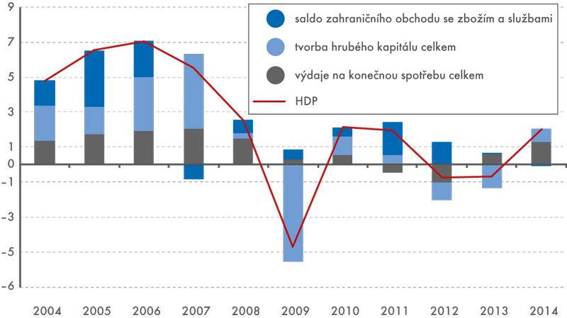 Růst táhla spotřeba ainvestice (příspěvky vp. b. kvývoji výdajů na HDP, reálně meziročně v%)