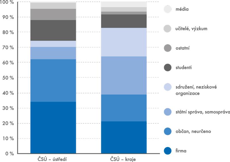 Struktura zákazníků – 2012