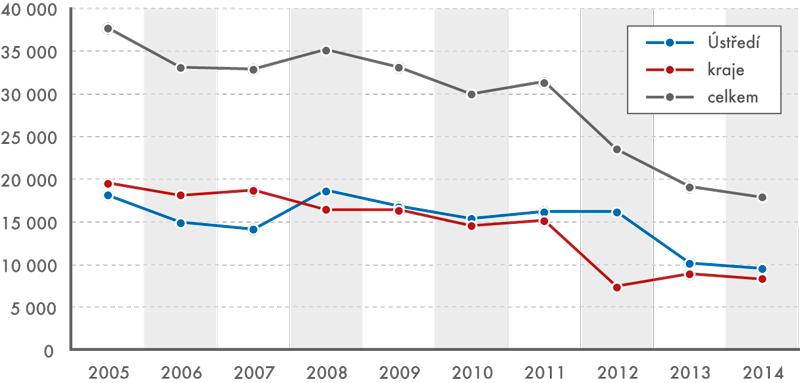 Celkový počet dotazů vletech 2005–2014