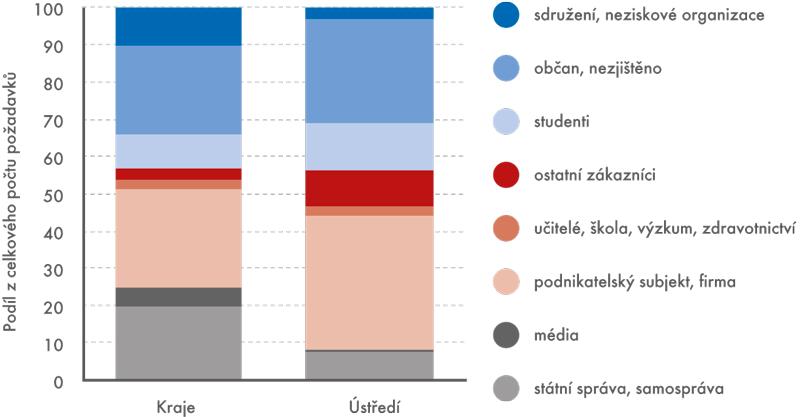 Struktura zákazníků informačních služeb ČSÚ vroce 2014 (v%)