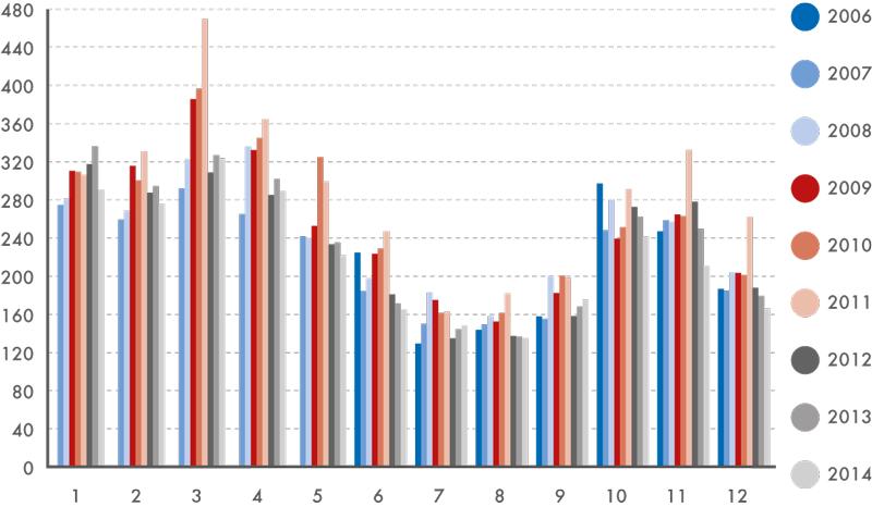 Návštěvnost webu ČSÚ vjednotlivých měsících roku vobdobí 2006–2014 (vtis.)