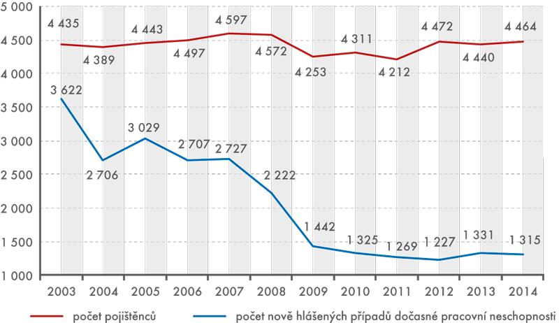 Počet pojištěnců anově hlášených případů dočasné pracovní neschopnosti pro nemoc aúraz vletech 2003–2014 (vtis. osob,tis. případů)
