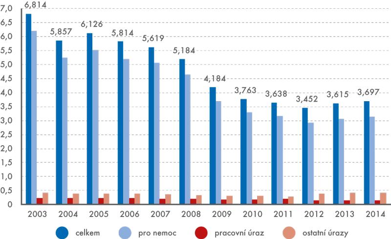 Struktura průměrného procenta pracovní neschopnosti pro nemoc aúraz vletech 2003–2014 (v%)