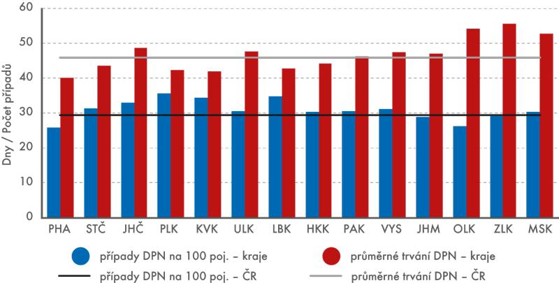 Počet případů dočasné pracovní neschopnosti (DPN) na 100 pojištěnců aprůměrné trvání dočasné pracovní neschopnosti vkrajích vČR vroce 2014
