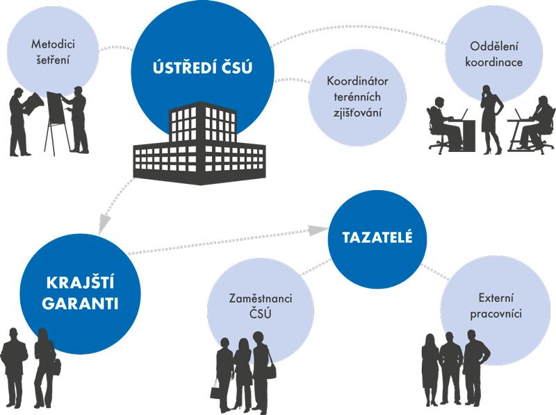 Organizační schéma šetření ČSÚ udomácnostech