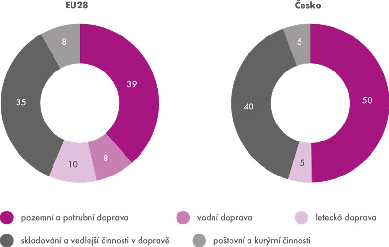 Podíl jednotlivých oddílů CZ-NACE na celkových tržbách sekce H – doprava a skladování v roce 2013 (v %)