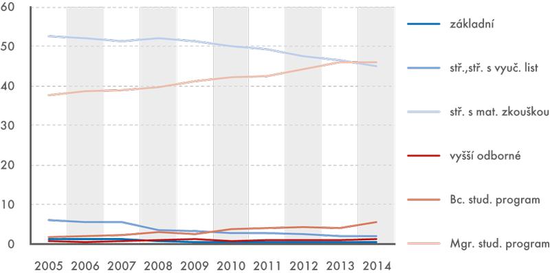 Vývoj podílu zaměstnanců ČSÚ podle dosaženého stupně vzdělání 2005–2014 (v%)