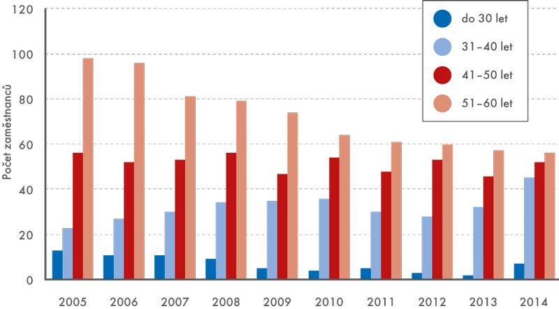 Věková struktura vedoucích zaměstnanců ČSÚ, 2005–2014 (v%)