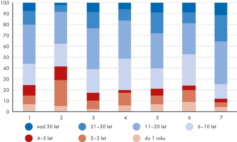 Délka trvání pracovního poměru zaměstnanců ČSÚ podle organizačních skupin (v%)